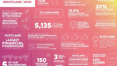 Spotlight on Scotland